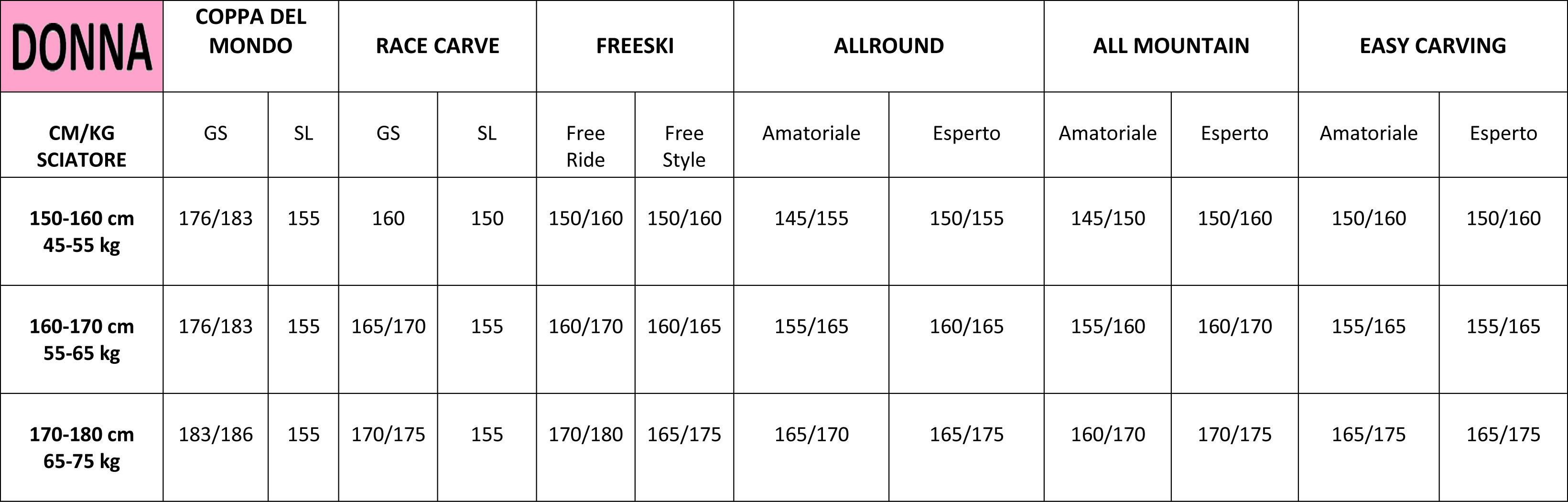 tabella altezze e peso-2